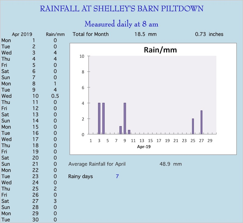 April rainchart