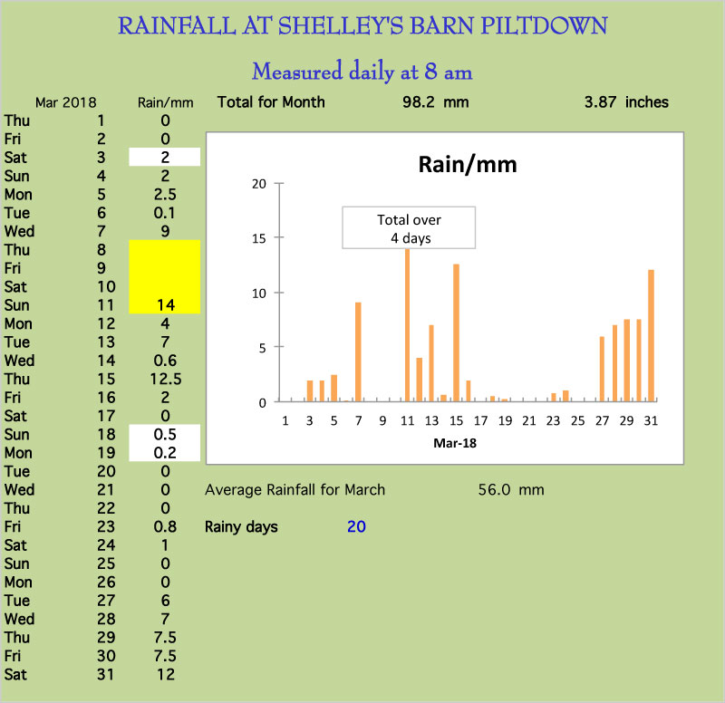 March rainchart