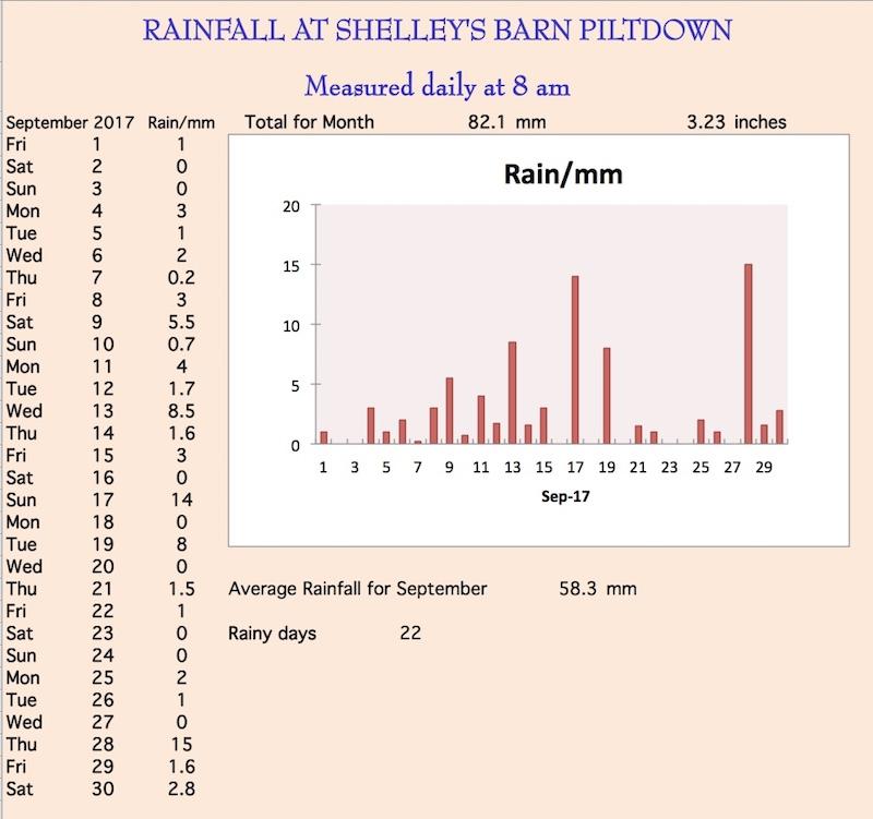 September rainchart